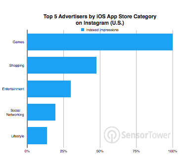 Instagram advertisers by type of ads