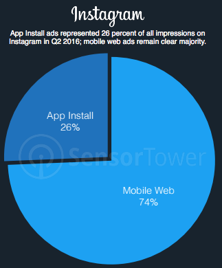 Instagram percentage of app install ads